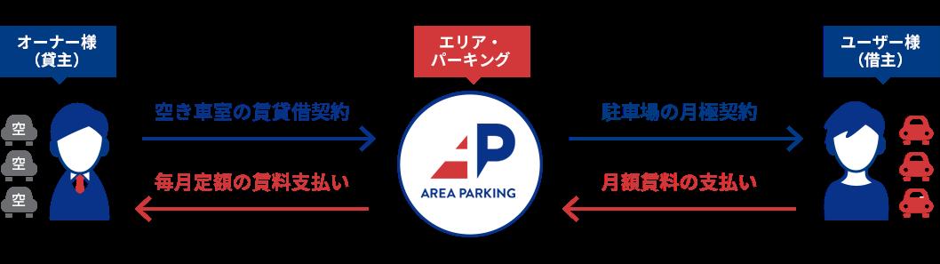 駐車場サブリースの仕組み